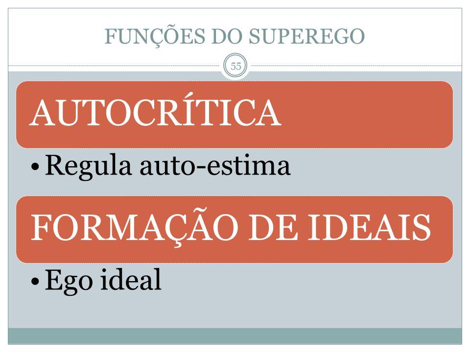 FUNÇÕES DO SUPEREGO AUTOCRÍTICA Regula auto-estima FORMAÇÃO DE IDEAIS