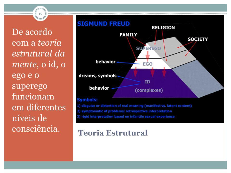 De acordo com a teoria estrutural da mente, o id, o ego e o superego funcionam em diferentes níveis de consciência.