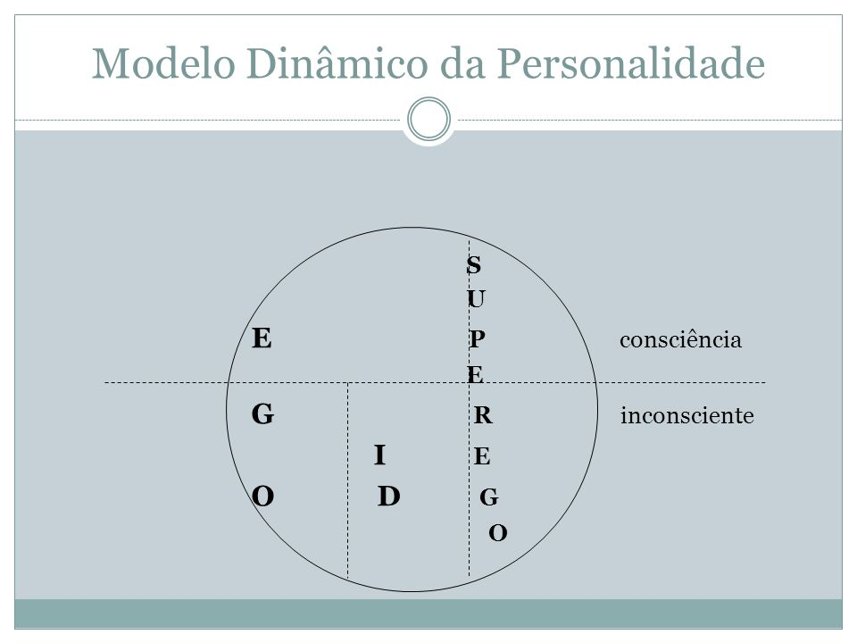 Modelo Dinâmico da Personalidade
