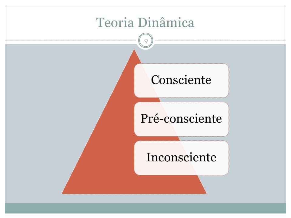 Teoria Dinâmica Consciente Pré-consciente Inconsciente