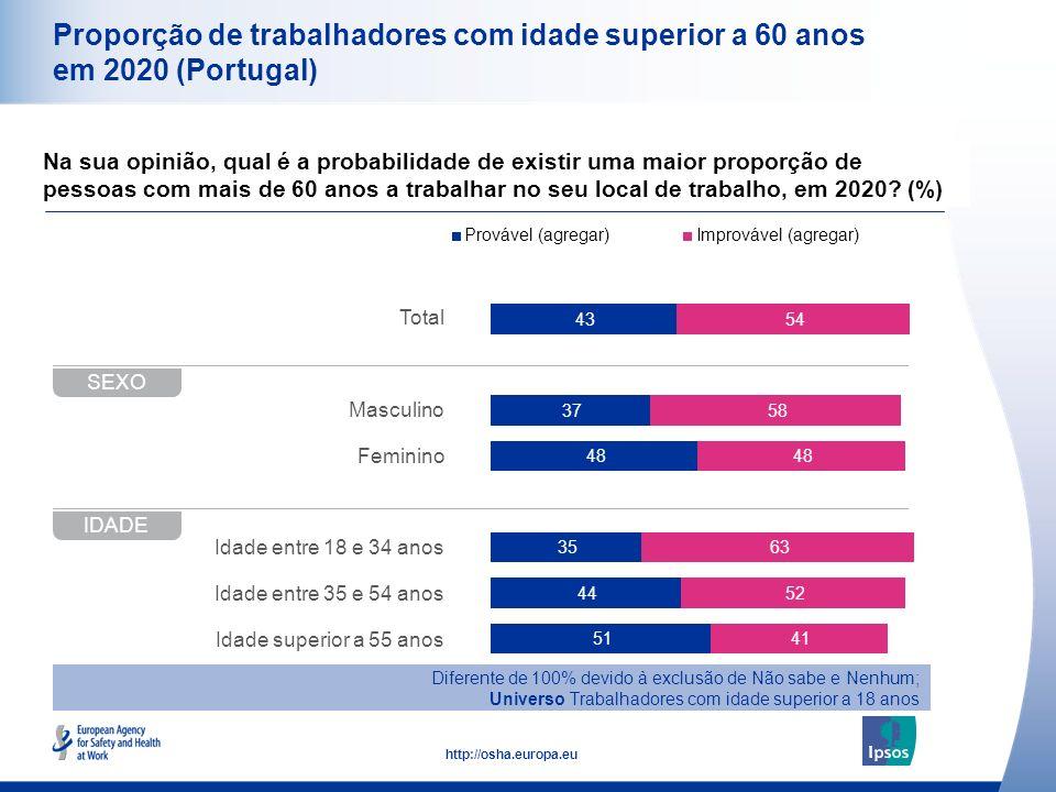 Proporção de trabalhadores com idade superior a 60 anos em 2020 (Portugal)