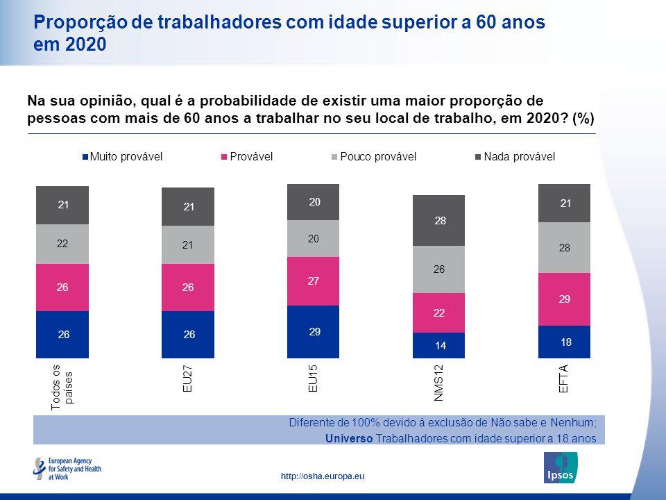 Proporção de trabalhadores com idade superior a 60 anos em 2020