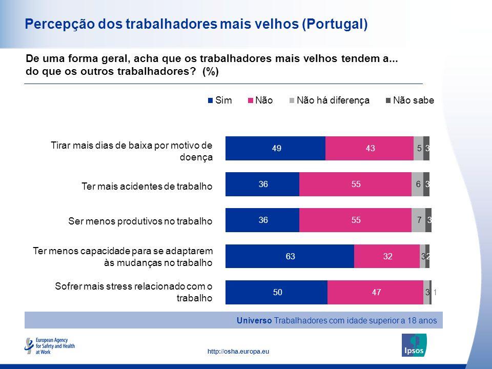Percepção dos trabalhadores mais velhos (Portugal)