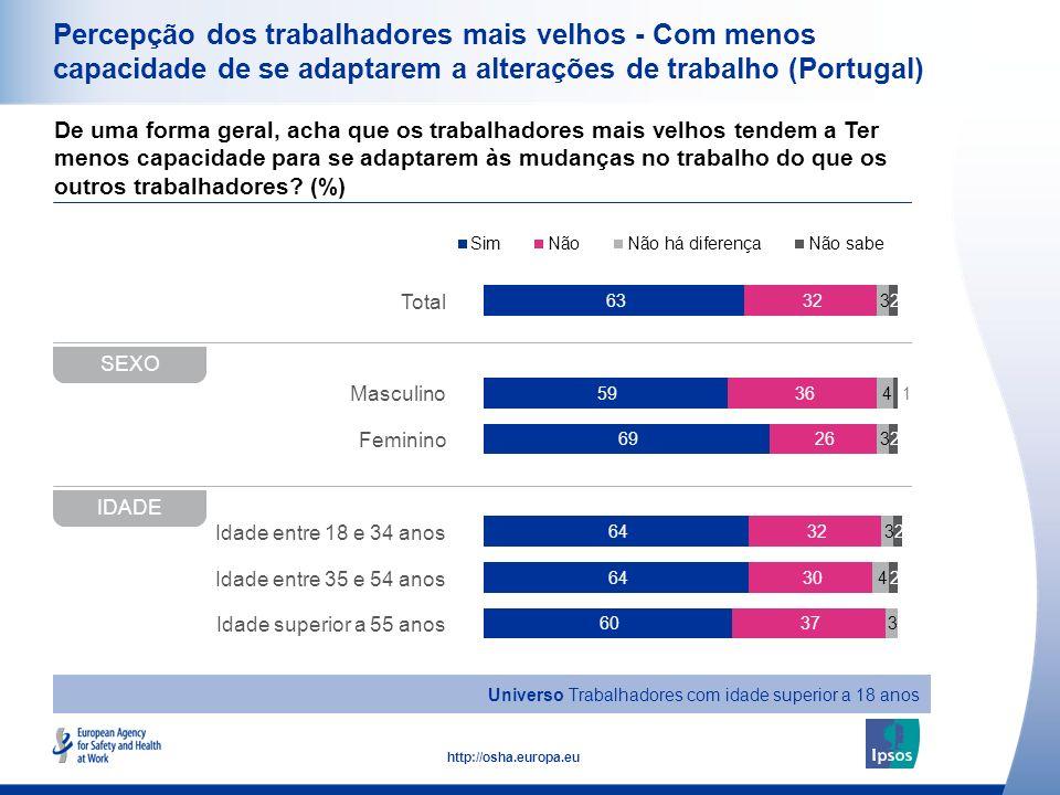 Percepção dos trabalhadores mais velhos - Com menos capacidade de se adaptarem a alterações de trabalho (Portugal)