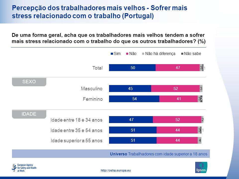 Percepção dos trabalhadores mais velhos - Sofrer mais stress relacionado com o trabalho (Portugal)