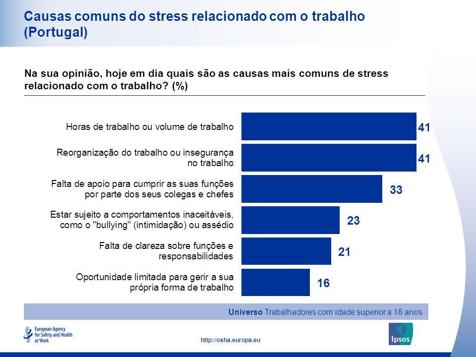 Causas comuns do stress relacionado com o trabalho (Portugal)
