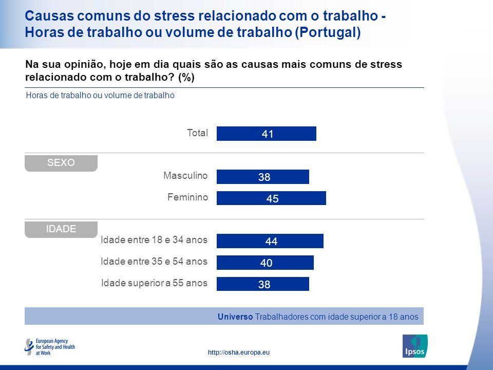 Causas comuns do stress relacionado com o trabalho - Horas de trabalho ou volume de trabalho (Portugal)
