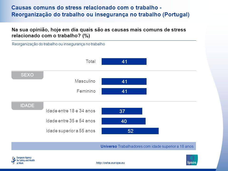 Causas comuns do stress relacionado com o trabalho - Reorganização do trabalho ou insegurança no trabalho (Portugal)