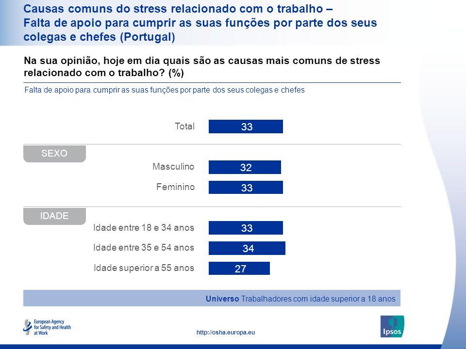 Causas comuns do stress relacionado com o trabalho – Falta de apoio para cumprir as suas funções por parte dos seus colegas e chefes (Portugal)