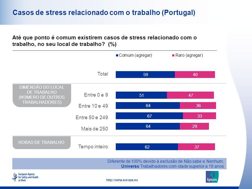 Casos de stress relacionado com o trabalho (Portugal)
