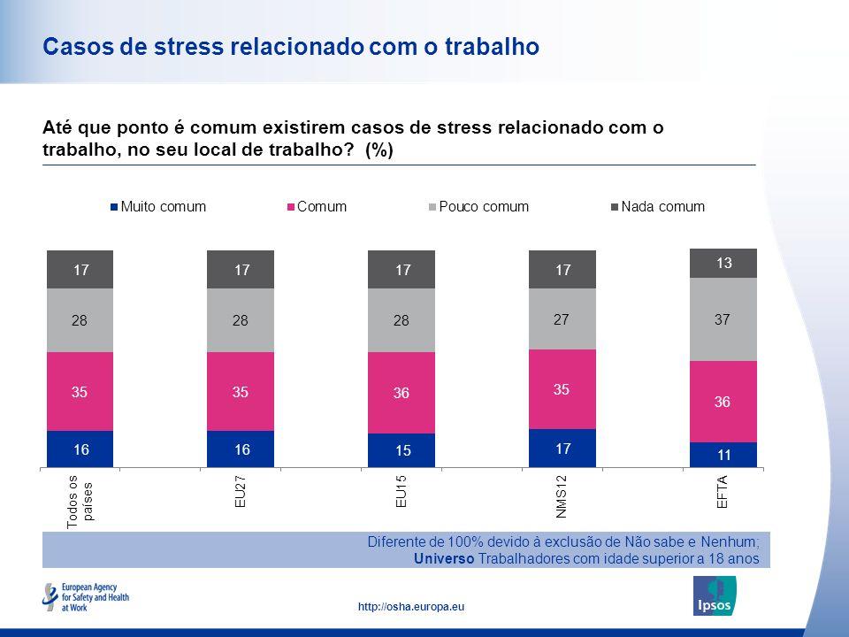 Casos de stress relacionado com o trabalho