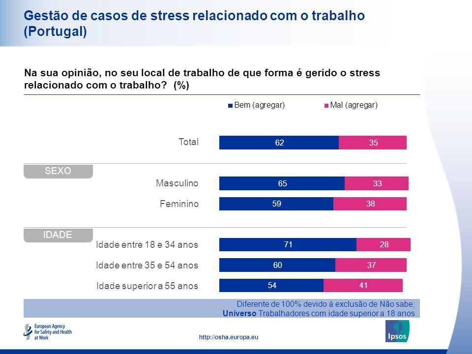 Gestão de casos de stress relacionado com o trabalho (Portugal)