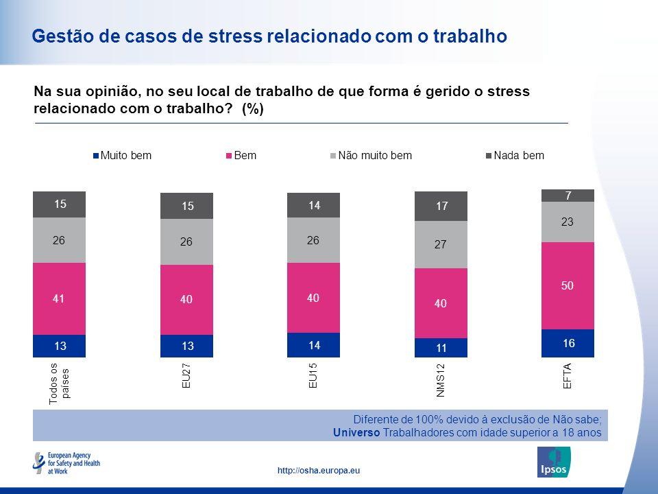 Gestão de casos de stress relacionado com o trabalho