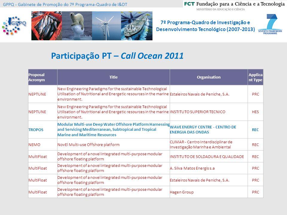 Participação PT – Call Ocean 2011