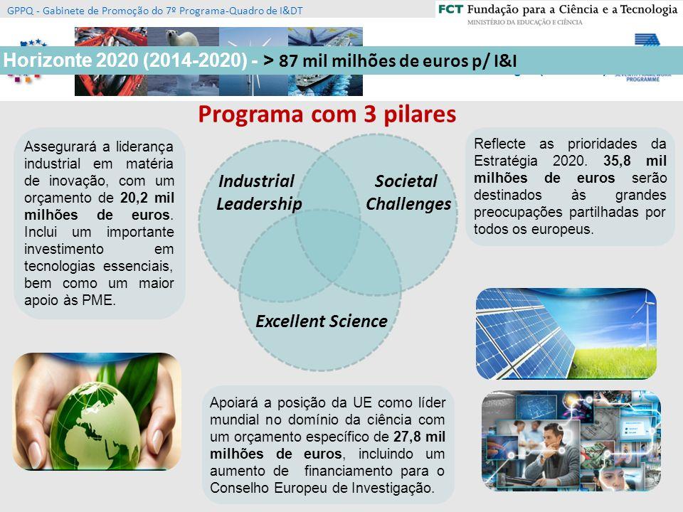Horizonte 2020 (2014-2020) - > 87 mil milhões de euros p/ I&I