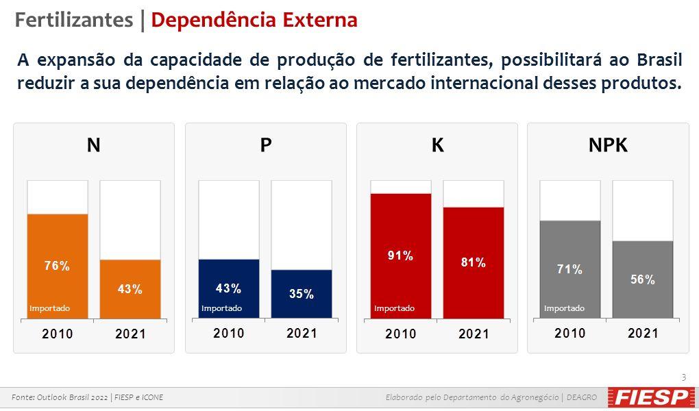 Fertilizantes | Dependência Externa