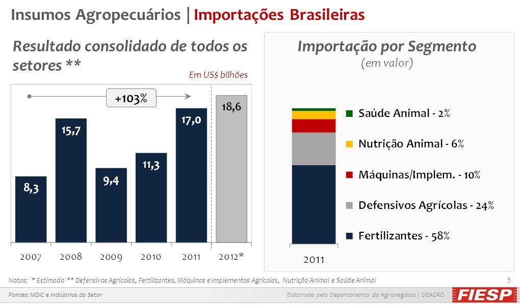 Insumos Agropecuários | Importações Brasileiras