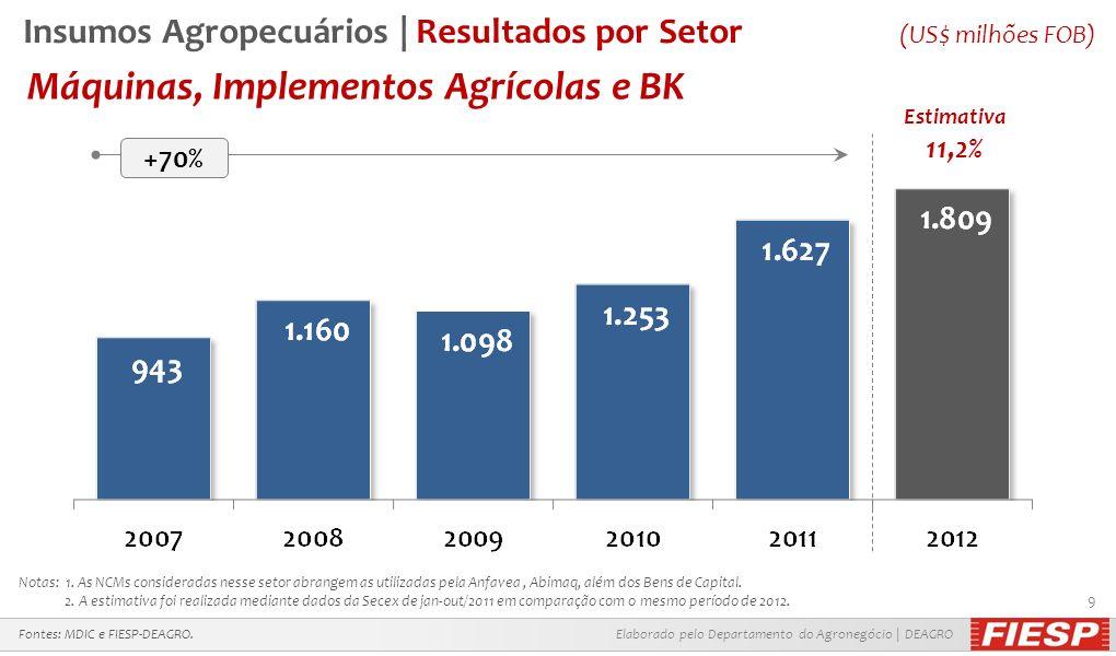 Insumos Agropecuários | Resultados por Setor (US$ milhões FOB)