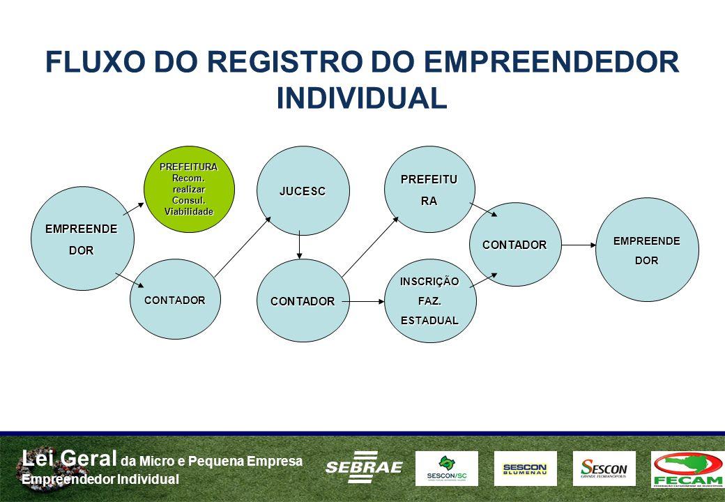 FLUXO DO REGISTRO DO EMPREENDEDOR INDIVIDUAL