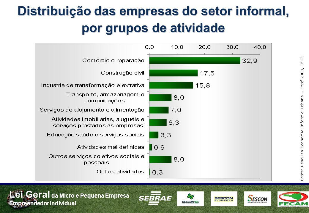 Distribuição das empresas do setor informal, por grupos de atividade