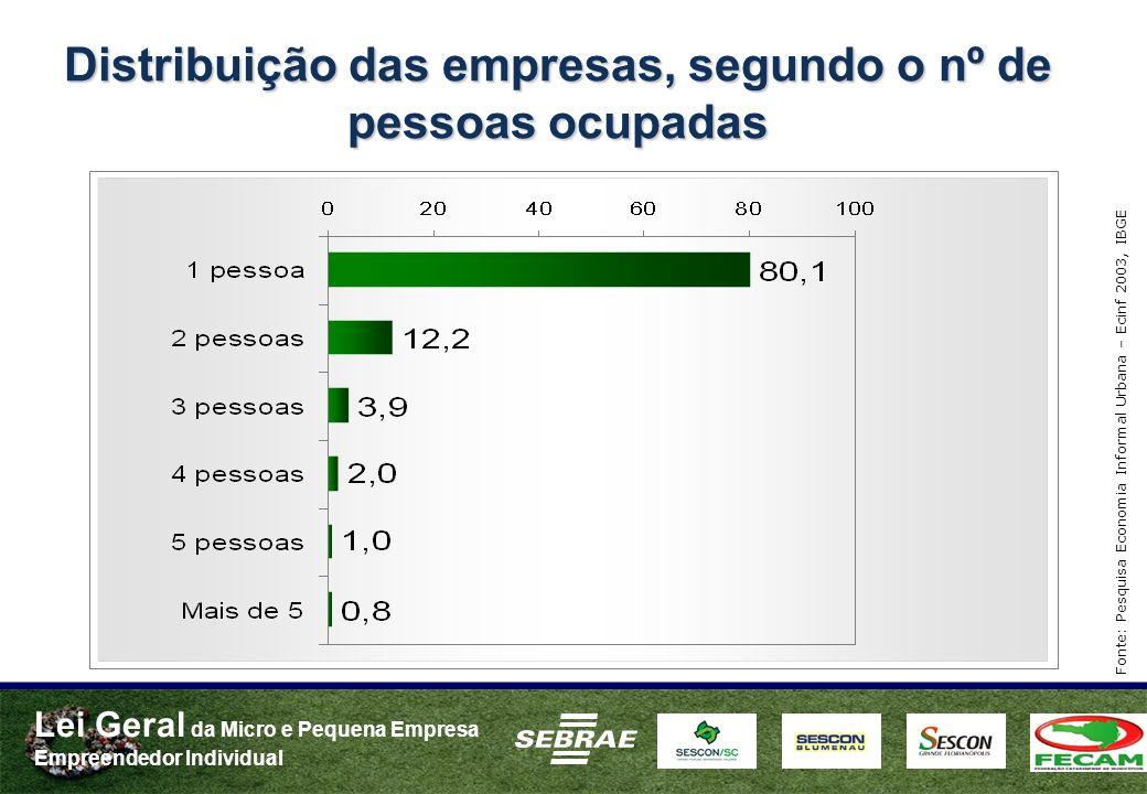 Distribuição das empresas, segundo o nº de pessoas ocupadas