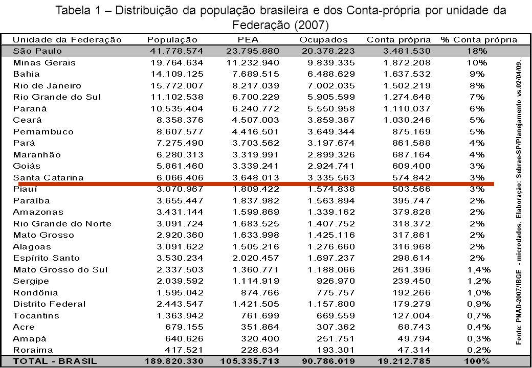 Tabela 1 – Distribuição da população brasileira e dos Conta-própria por unidade da Federação (2007)