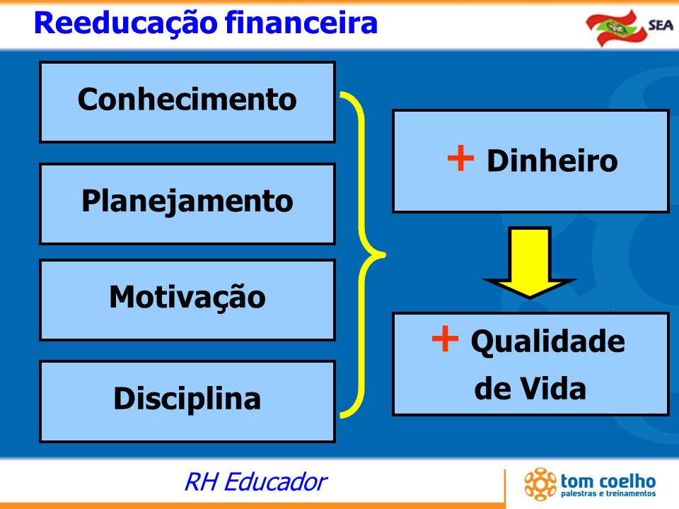 + Dinheiro + Qualidade Reeducação financeira Conhecimento Planejamento