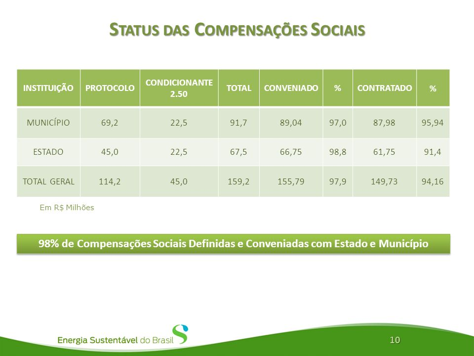Status das Compensações Sociais