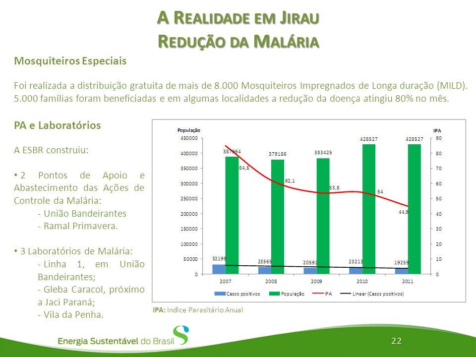 A Realidade em Jirau Redução da Malária