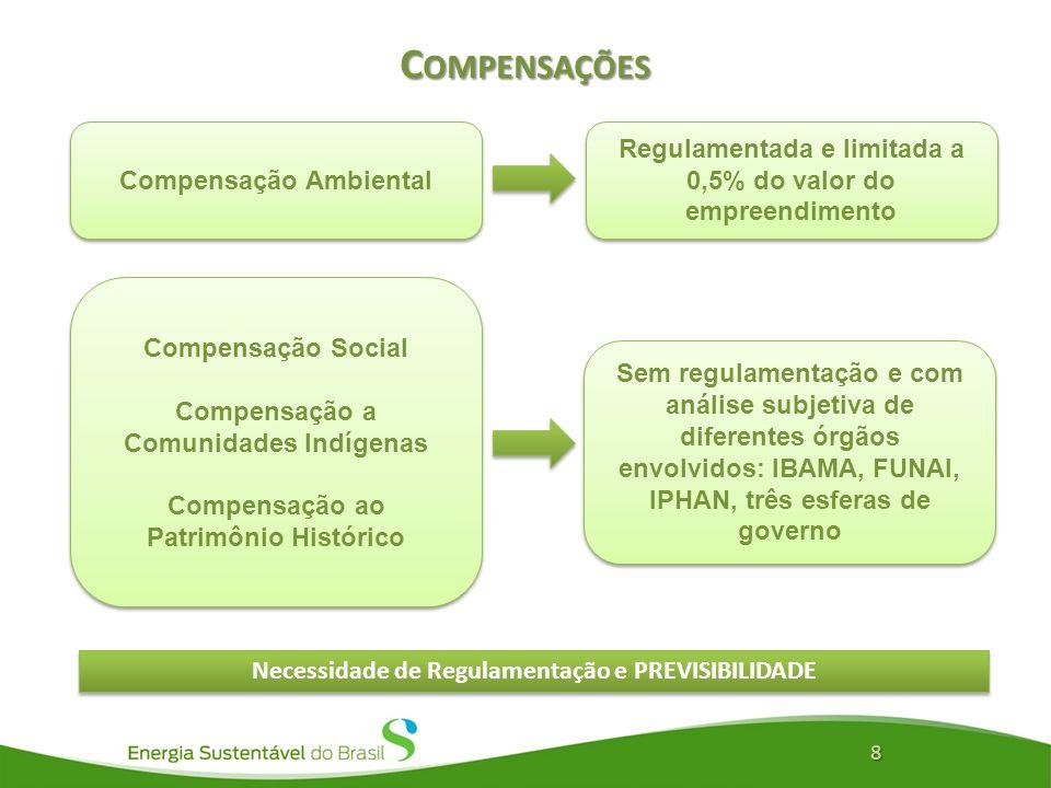 Compensações Compensação Ambiental. Regulamentada e limitada a 0,5% do valor do empreendimento. Compensação Social.