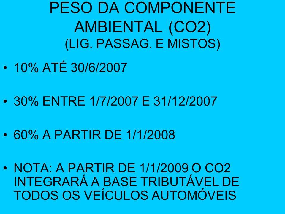 PESO DA COMPONENTE AMBIENTAL (CO2) (LIG. PASSAG. E MISTOS)