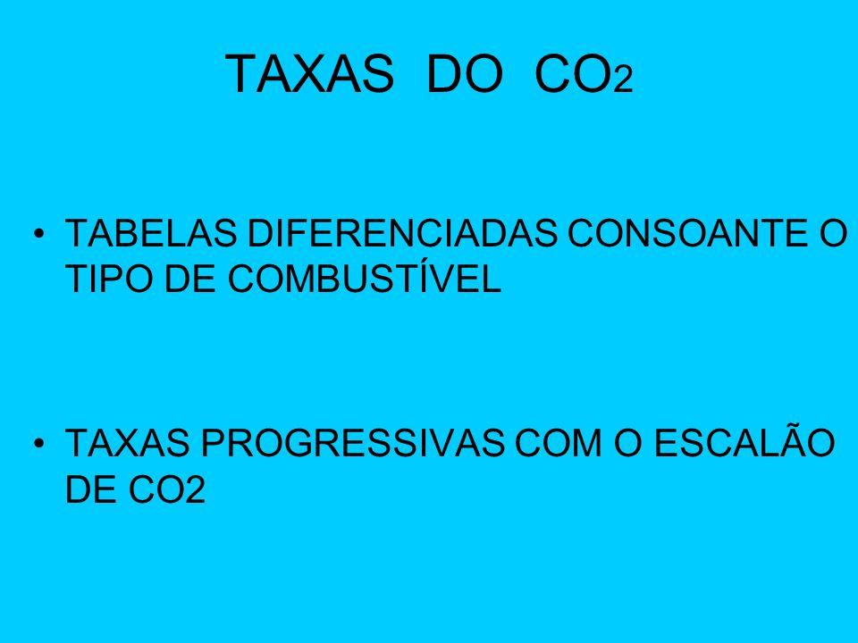 TAXAS DO CO2 TABELAS DIFERENCIADAS CONSOANTE O TIPO DE COMBUSTÍVEL