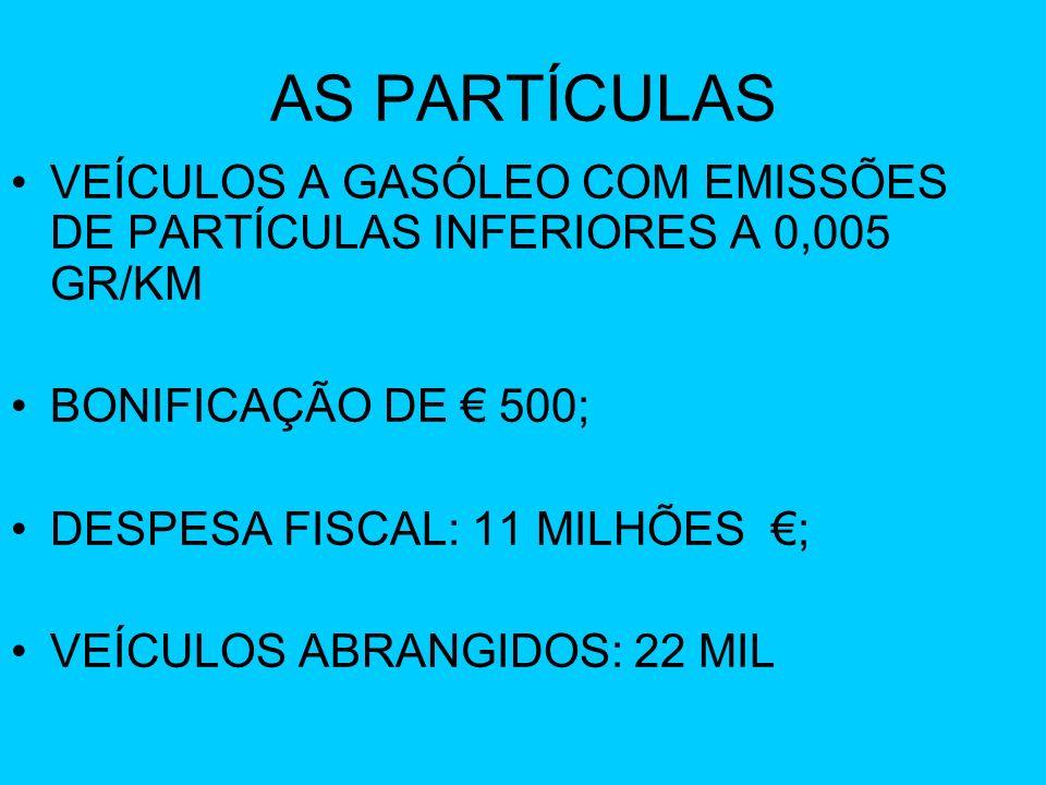 AS PARTÍCULAS VEÍCULOS A GASÓLEO COM EMISSÕES DE PARTÍCULAS INFERIORES A 0,005 GR/KM. BONIFICAÇÃO DE € 500;