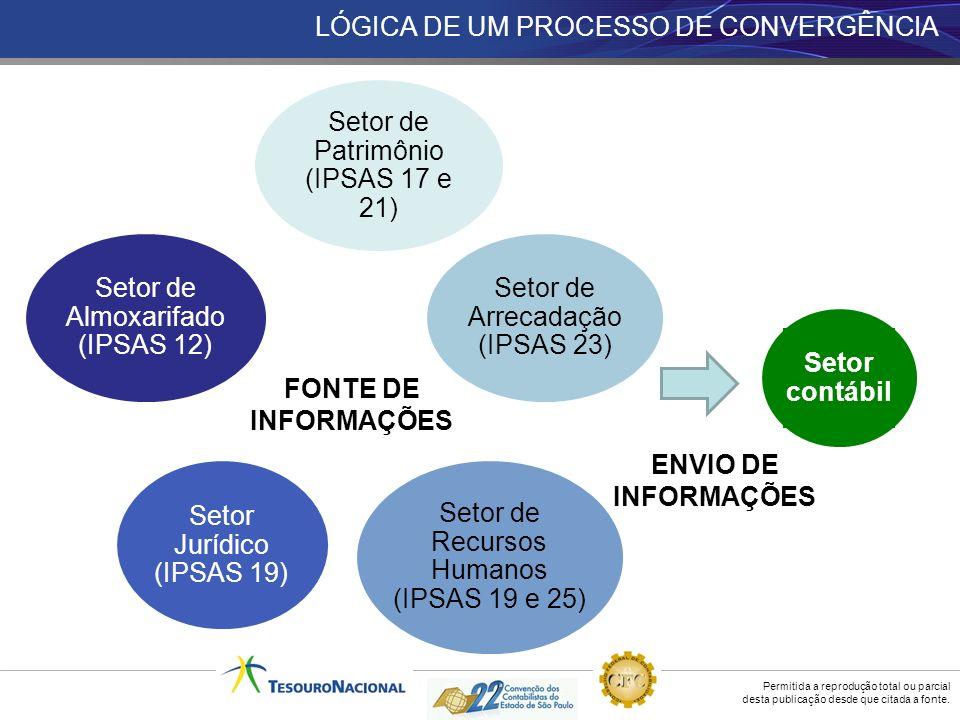 LÓGICA DE UM PROCESSO DE CONVERGÊNCIA
