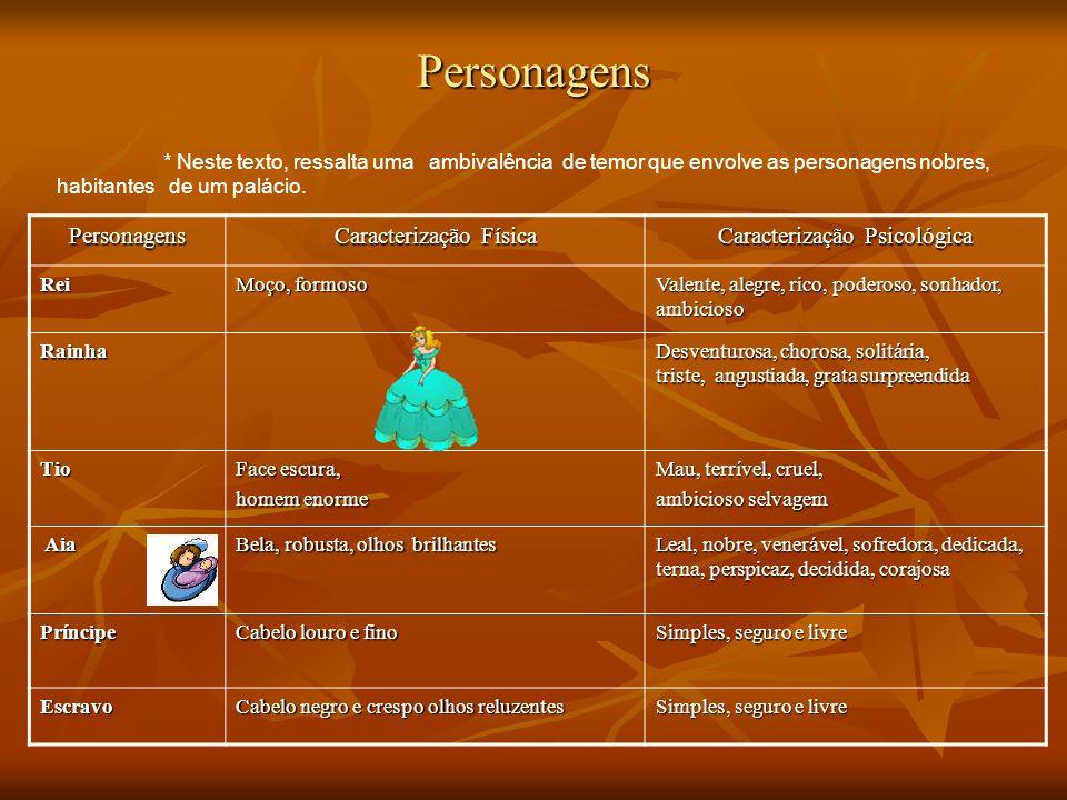 Personagens Personagens Caracterização Física