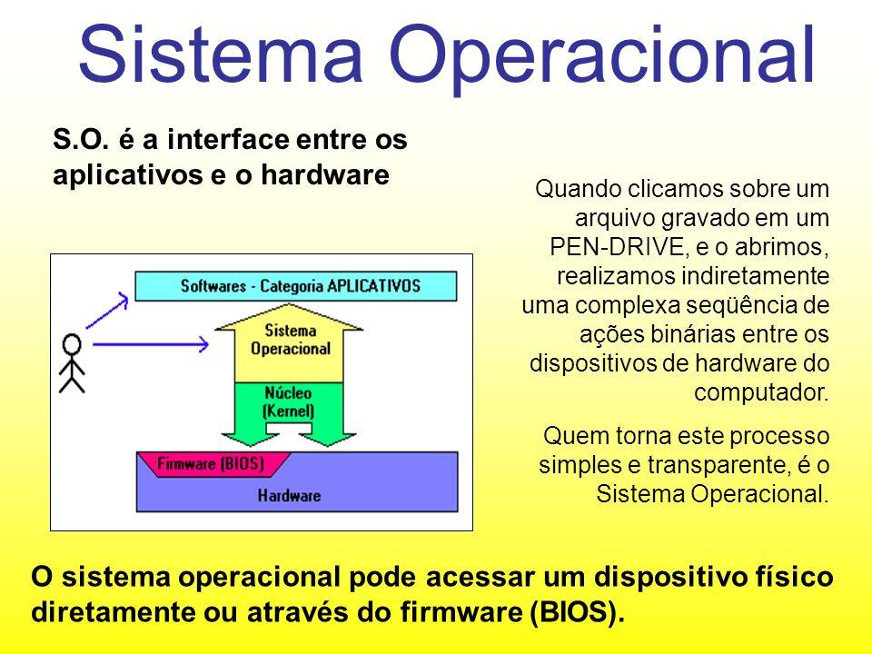 Sistema Operacional S.O. é a interface entre os aplicativos e o hardware.