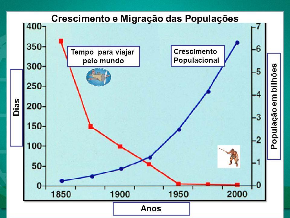 Crescimento e Migração das Populações