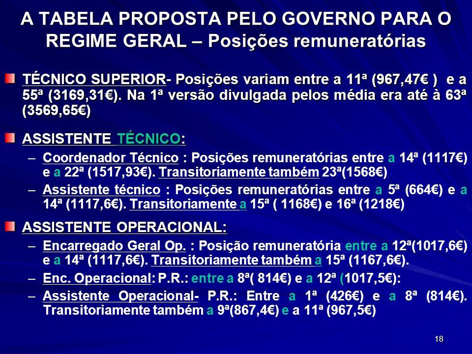 A TABELA PROPOSTA PELO GOVERNO PARA O REGIME GERAL – Posições remuneratórias