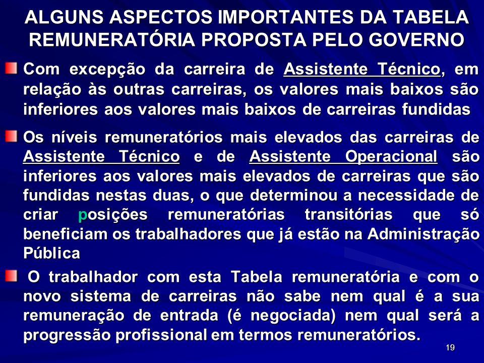 ALGUNS ASPECTOS IMPORTANTES DA TABELA REMUNERATÓRIA PROPOSTA PELO GOVERNO