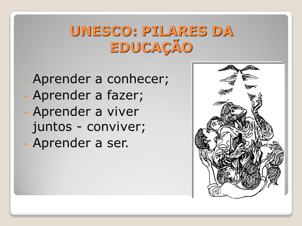 UNESCO: PILARES DA EDUCAÇÃO