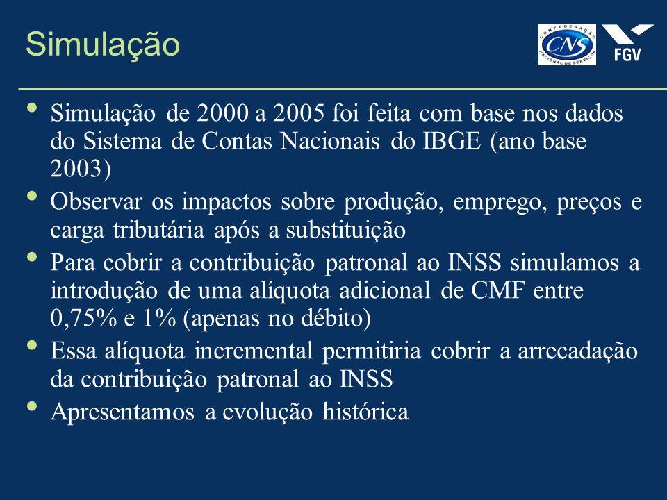 Simulação Simulação de 2000 a 2005 foi feita com base nos dados do Sistema de Contas Nacionais do IBGE (ano base 2003)