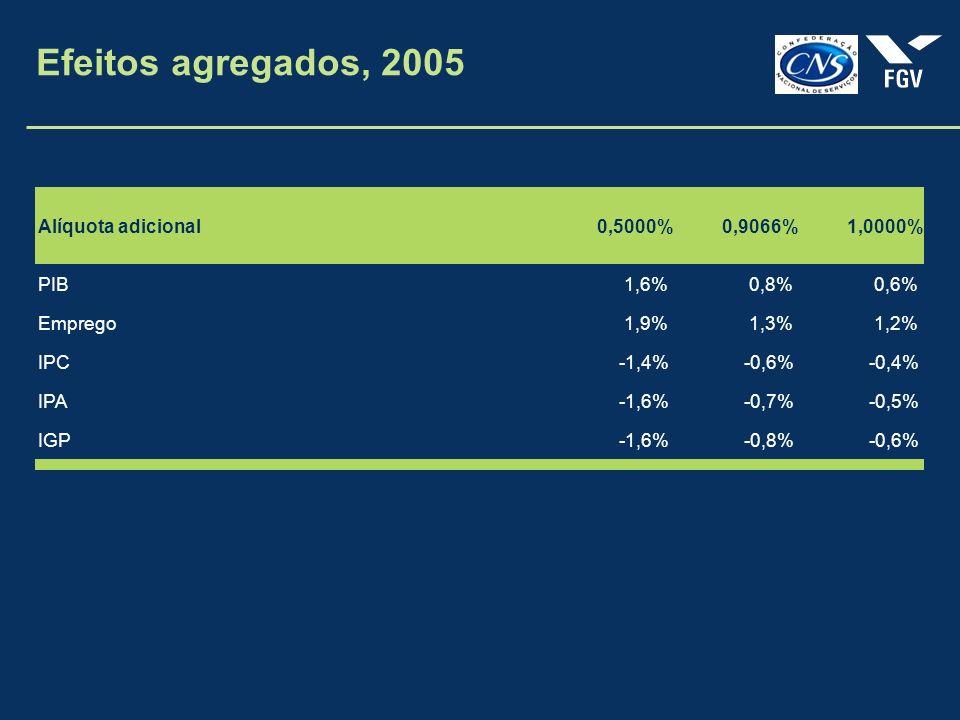 Efeitos agregados, 2005 Alíquota adicional 0,5000% 0,9066% 1,0000% PIB