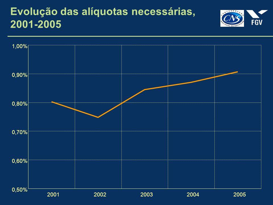 Evolução das alíquotas necessárias, 2001-2005