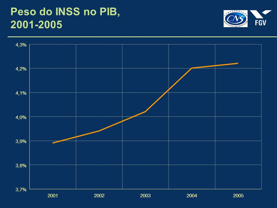 Peso do INSS no PIB, 2001-2005 3,7% 3,8% 3,9% 4,0% 4,1% 4,2% 4,3% 2001