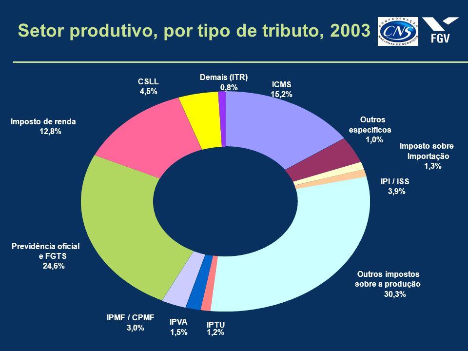 Setor produtivo, por tipo de tributo, 2003