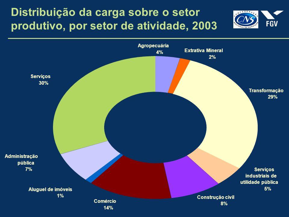 Distribuição da carga sobre o setor produtivo, por setor de atividade, 2003