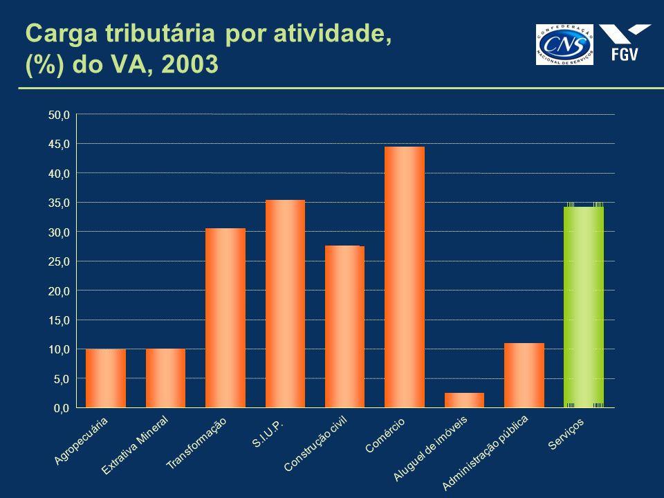 Carga tributária por atividade, (%) do VA, 2003