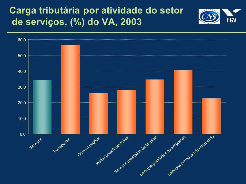 Carga tributária por atividade do setor de serviços, (%) do VA, 2003