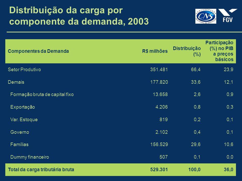 Distribuição da carga por componente da demanda, 2003