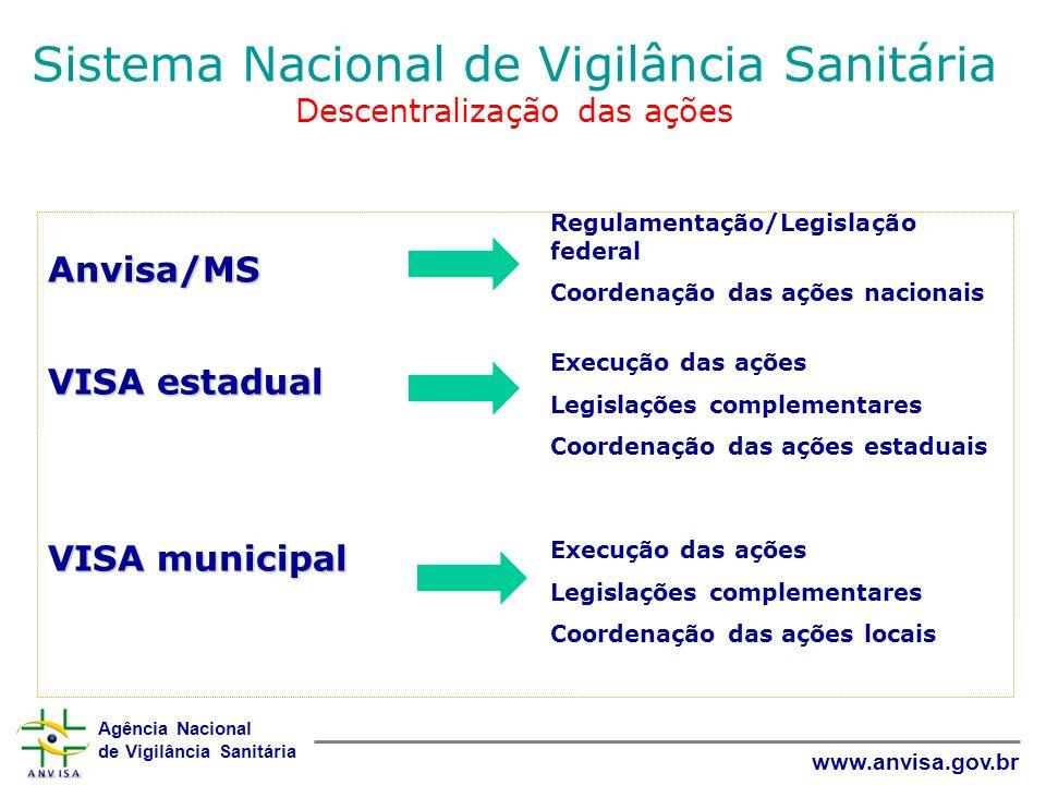 Sistema Nacional de Vigilância Sanitária Descentralização das ações